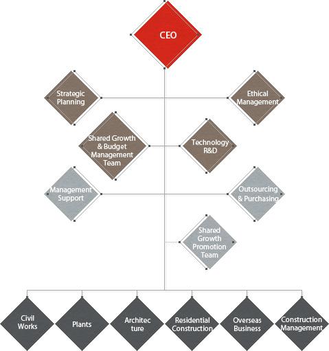 Lotte E&C Organizational Chart