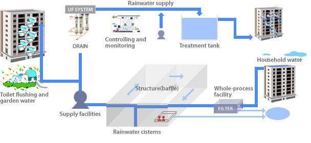 Innovation Gt Plant Technology Gt Detail Gt Water Treatment
